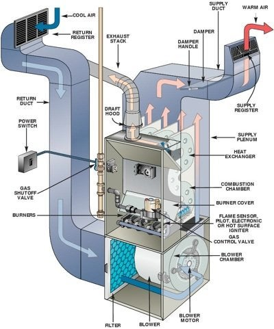 Heating Systems - Forced Air