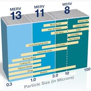 What do MERV Ratings Mean?
