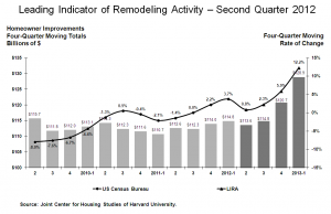 Remodeling Trends - Chart