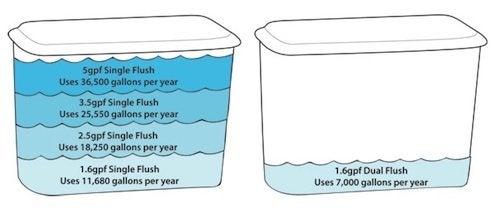 Low-Flush Toilets - Gallons per Flush