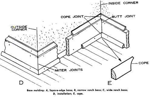 How to Install Baseboard - Corner Illustration