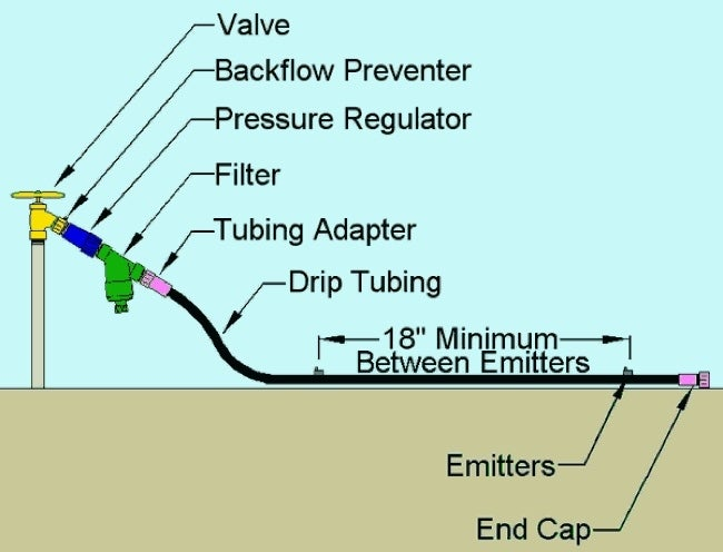 Install Drip Irrigation - Diagram