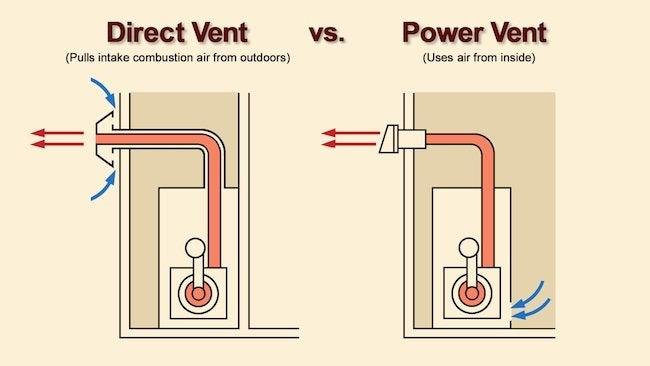 Direct vent vs Power Vent boilers