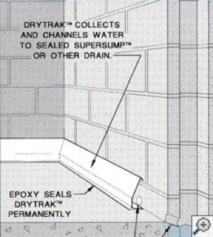 DryTrak basement foundation drain