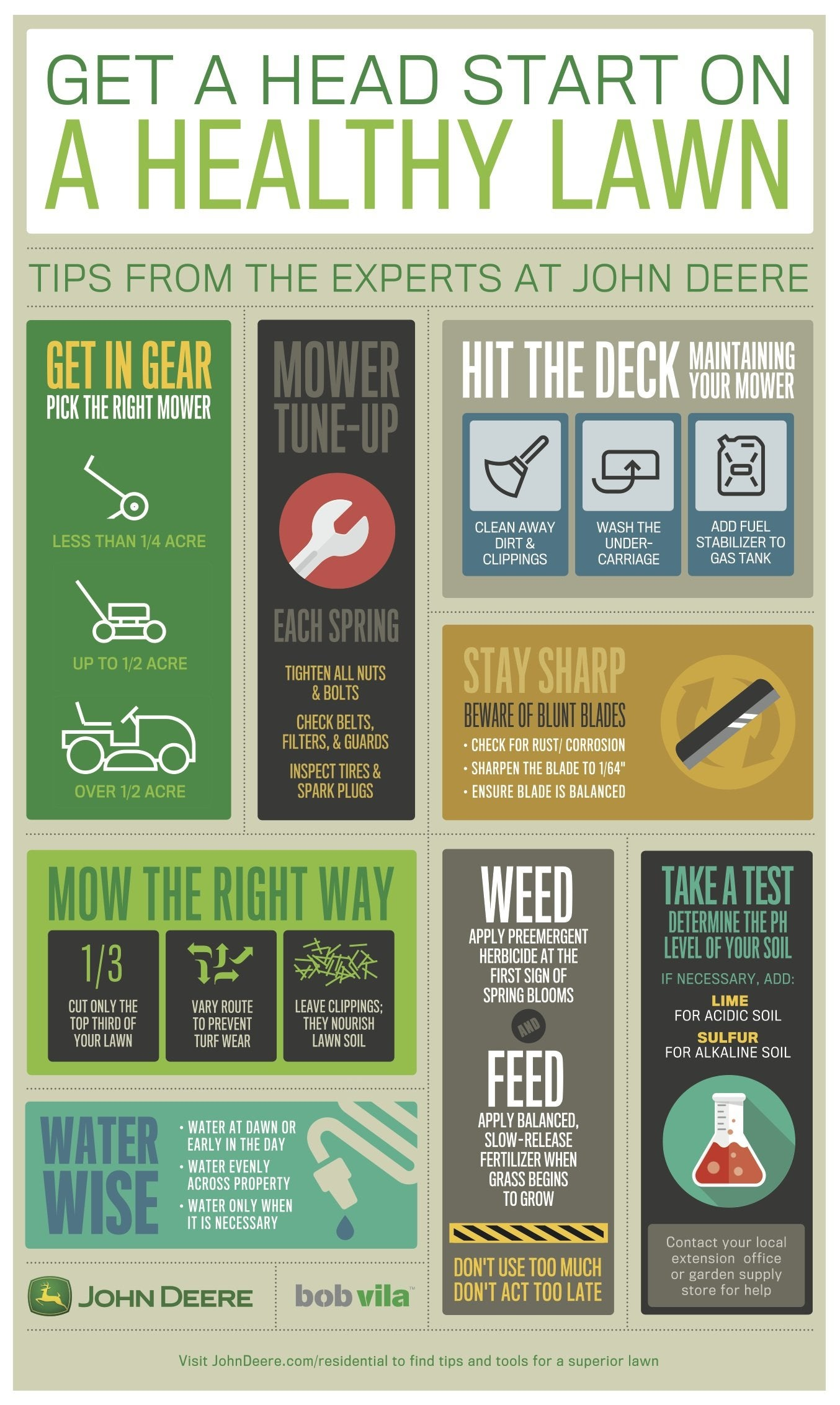 John Deere lawn infographic
