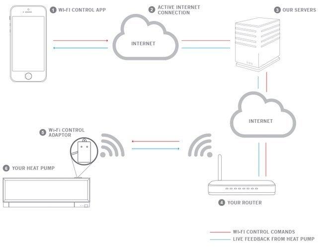 Wireless Zoned HVAC - Redlink How It Works