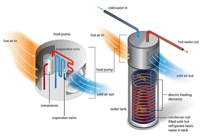 Heat Pump Water Heaters - Unit Operation