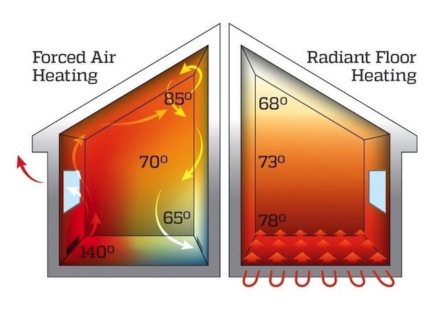 radiant-heating-energy-efficiency