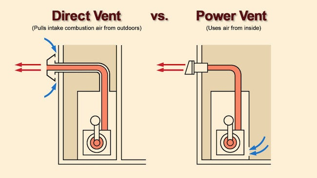 Water Heating Venting - Direct vs. Power