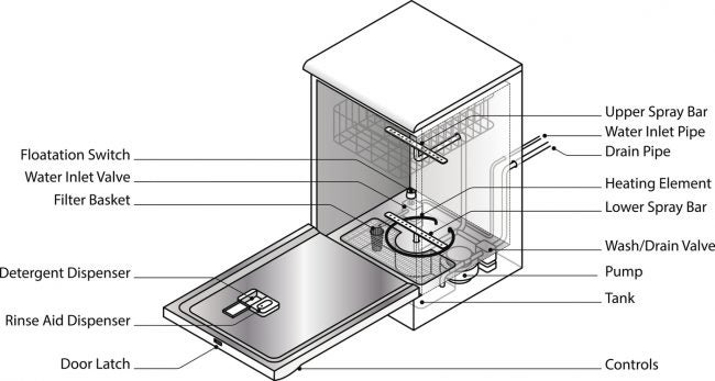 Follow This Diagram to Repair the Parts of a Leaking Dishwasher