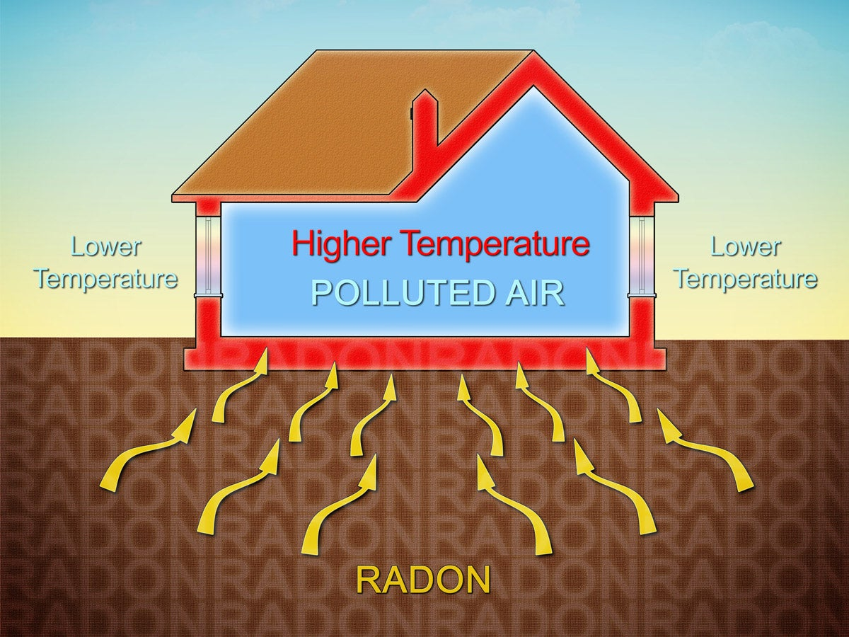 Solved! What Is Radon Gas? Radon Gas In Your Home, Explained
